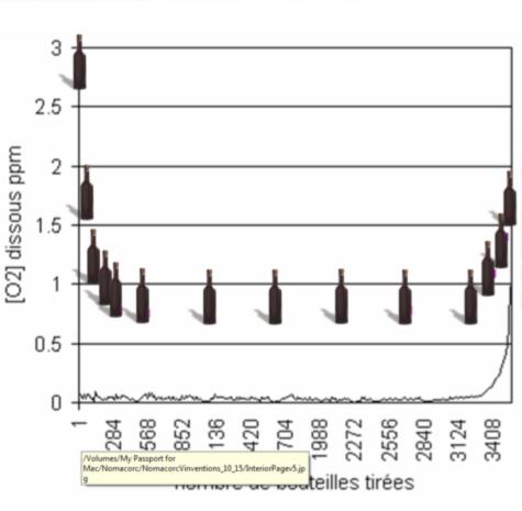 Evolution de prise d'oxygène lors d'une mise en bouteille type – (Source Nomacorc)